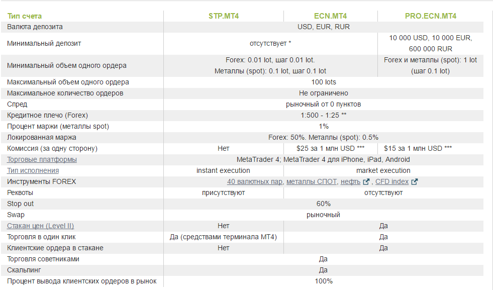 Forex счет с 1$ аналитика форекс уровни поддержки